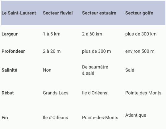 Tableau des caractéristiques des divisions du saint-laurent.