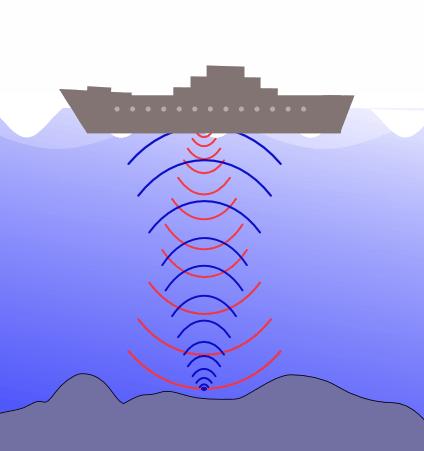 Schéma de fonctionnement d'un sondeur bathymétrique sur un bateau.